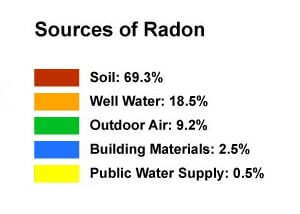 graph showing the common sources of radon in a home